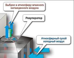 Теплообменник рекуперативный цена Уплотнения теплообменника Sondex S7A Сарапул